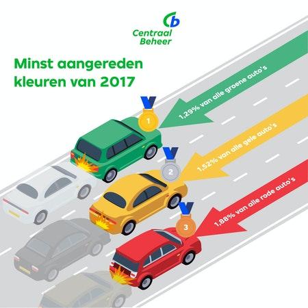 Infographic van minst aangereden auto's
