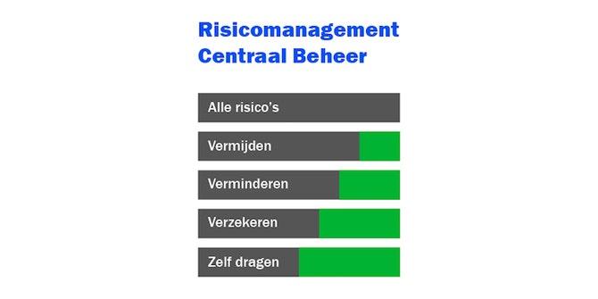 Risicomanagement Centraal Beheer